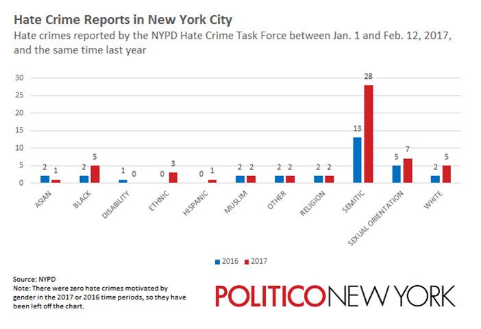Статистика преступлений из ненависти в Нью-Йорке  с 1 января по 12 февраля 2017 года