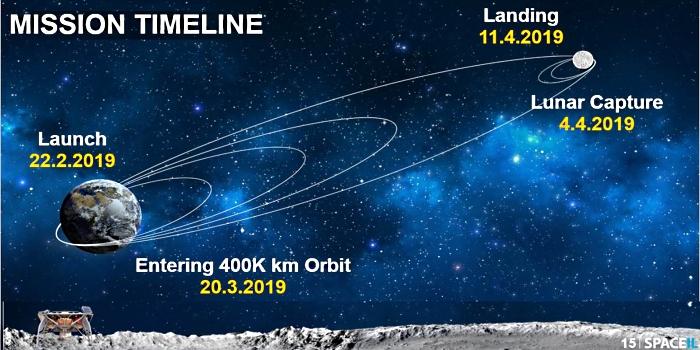 Иллюстрация компании SpaceIL