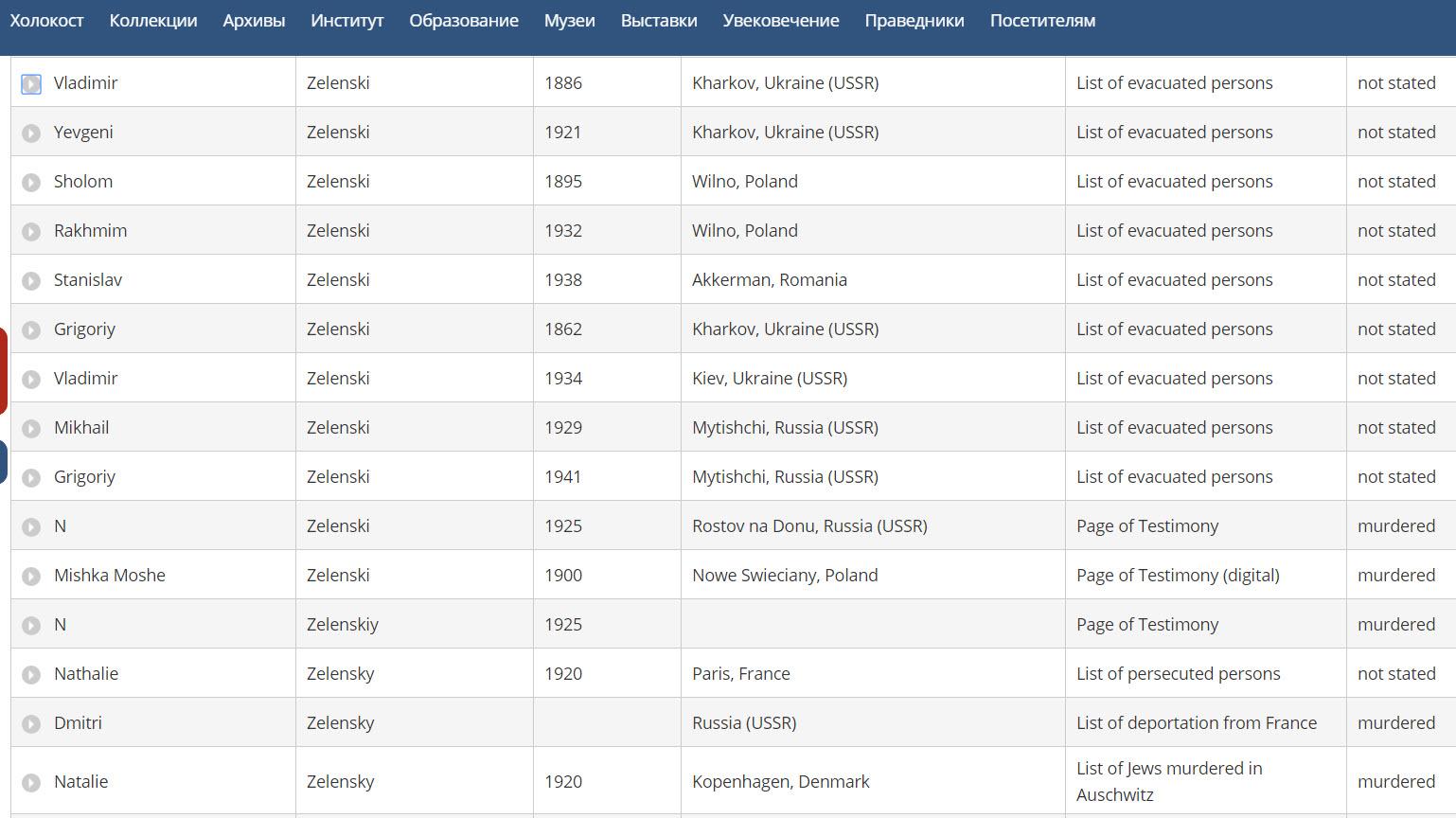 """Из базы данных """"Яд Вашем"""" - списки погибших и эвакуированных Зеленских."""