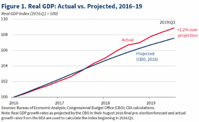 Figure-1-Real-GDP-Actual-vs-Projected-2016-19-820x492
