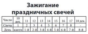 Примечание: в таблице указано количество свечей без учета «шамеш».
