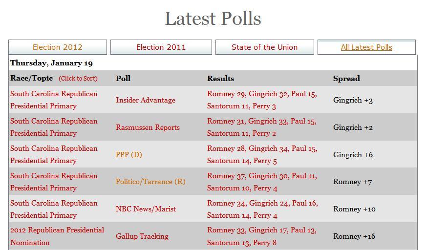 tablica - polls-19 January